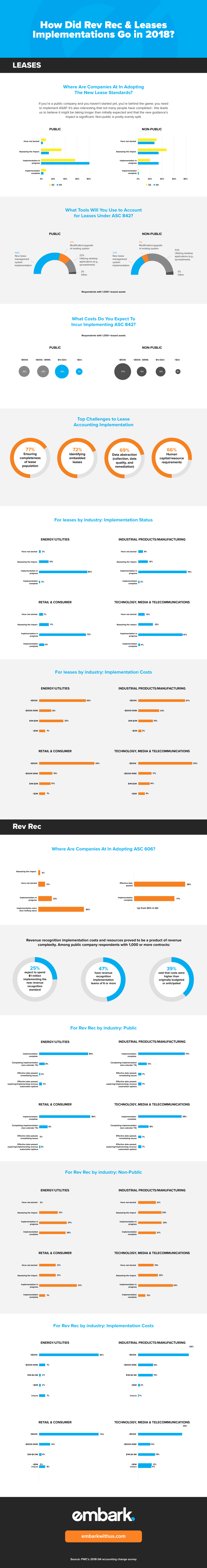 embark_infographic_How-Did-Rev-Rec-&-Leases-Implementations-Go-in-2018-